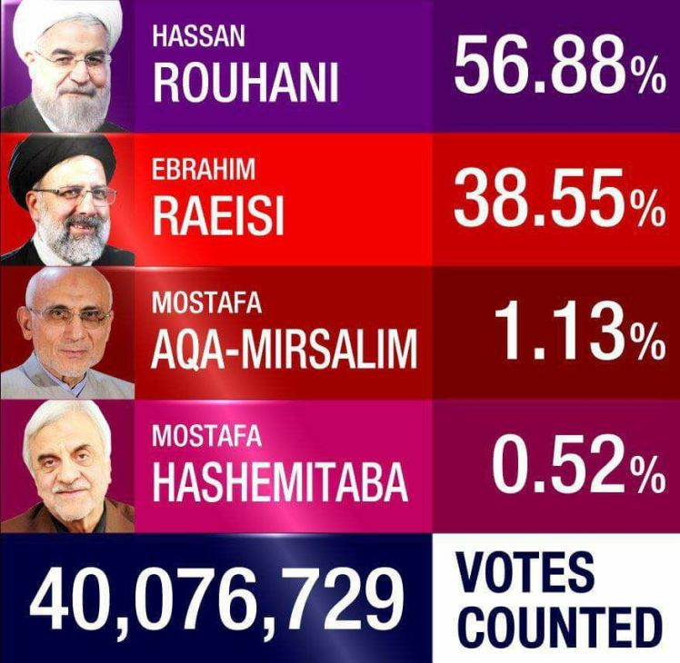 Iran Election Results