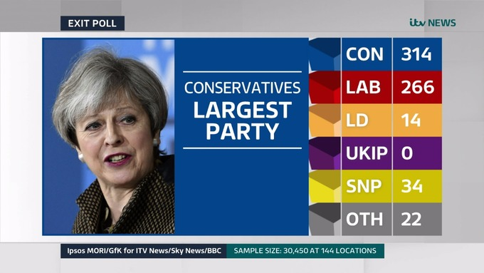 UK Exit Poll photo